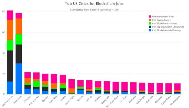 blokchain - Las 20 ciudades con mejores ofertas de empleo para blockchain