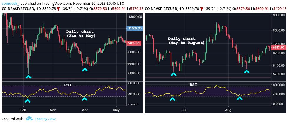 BTCUSD dailies history - Los Gráficos de Bitcoin sugieren que el precio rebote viene muy pronto