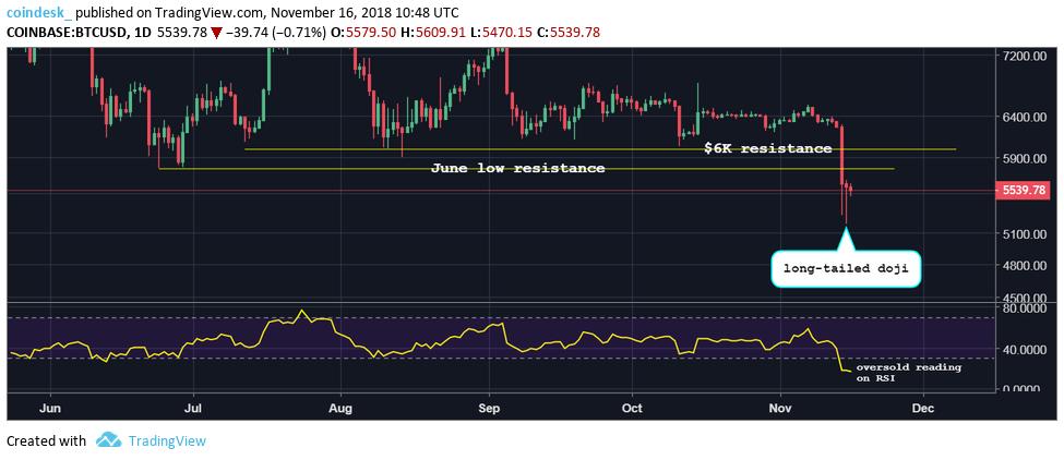BTCUSd dailies today - Los Gráficos de Bitcoin sugieren que el precio rebote viene muy pronto