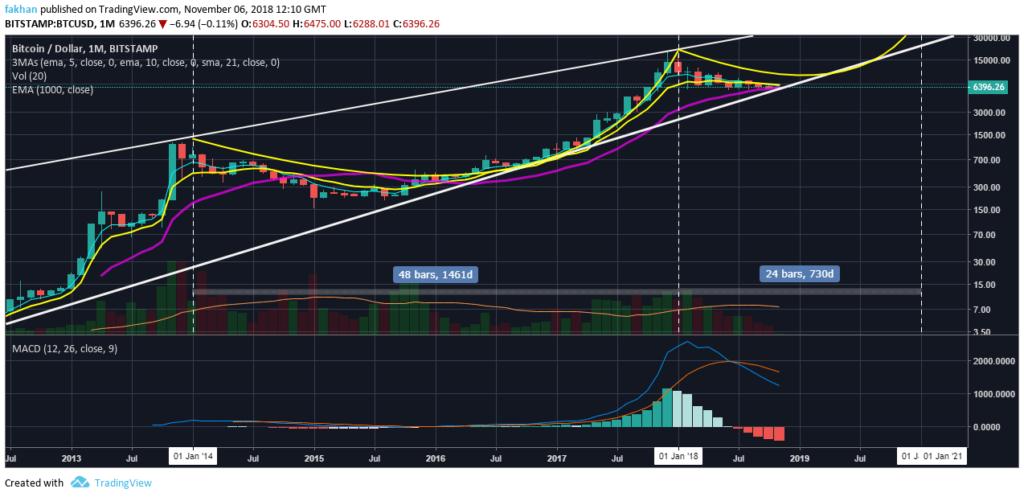 Bitcoin BTC se prepara para la reversión en medio de un récord de baja volatilidad 1024x497 - Bitcoin (BTC) se prepara para la reversión en medio de un récord de baja volatilidad