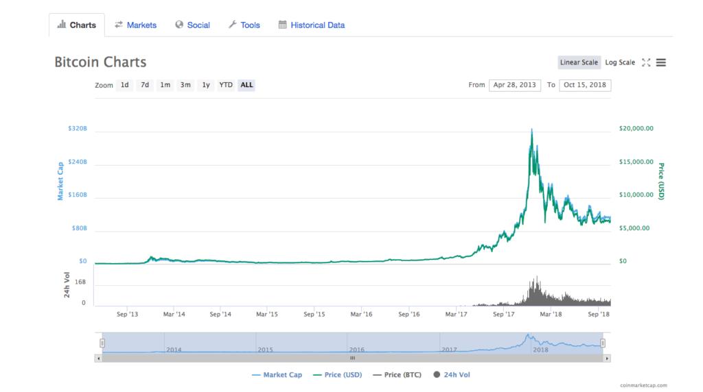 grafico01 1024x572 - Cómo leer los gráficos de precios de Bitcoin