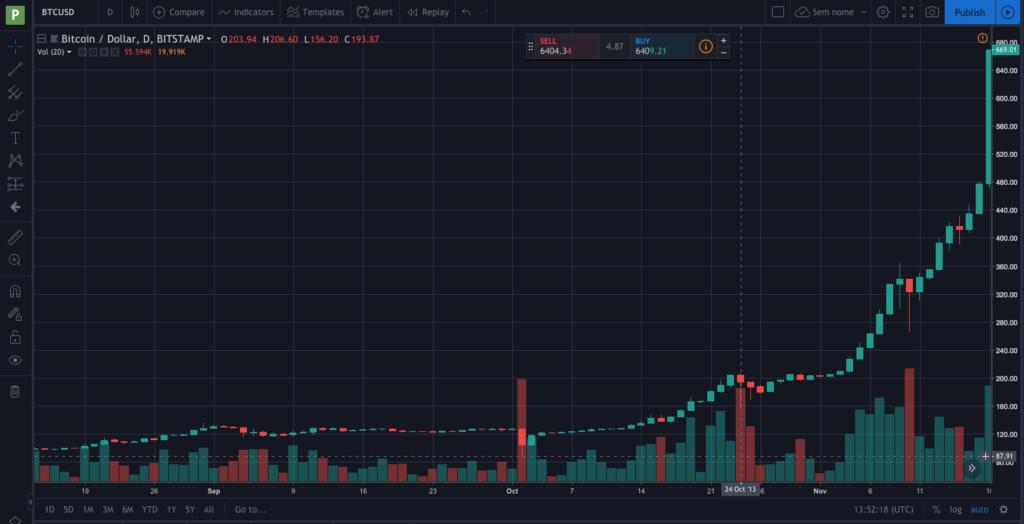 grafico04 1024x524 - Cómo leer los gráficos de precios de Bitcoin